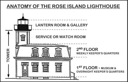 Lighthouse Diagram