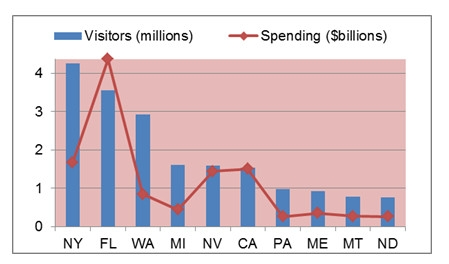 Visitors & Spending